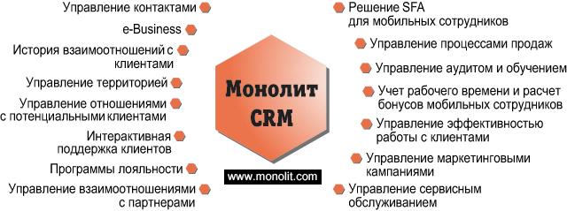 Система взаимоотношений с клиентами crm битрикс модуль опроса