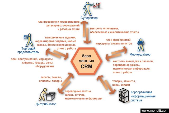 Crm система для торгового центра битрикс вставить видео на страницу