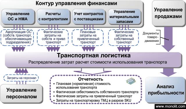 транспортных услуг)