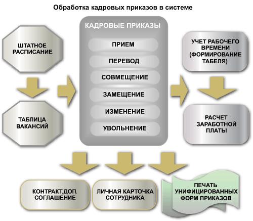 Схема обработки кадровых