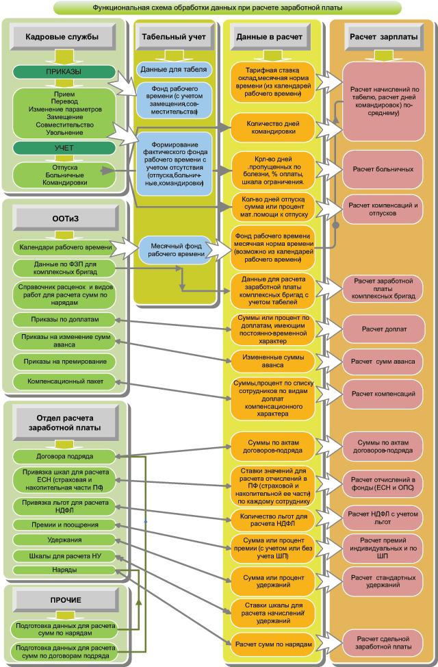 Схема обработки данных при